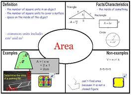 Frayer Model For Math Frayer Model Example Area Perimeter Math Area Perimeter