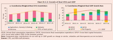 Reserve Bank Of India Annual Report