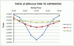 Option Theta Chart Behaviour Of Theta In Relation To Time Remaining To