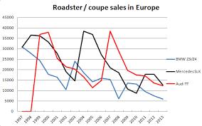 Bmw Sales Chart Audi Bmw Mercedes Benz Roadster Coupe Sales Chart