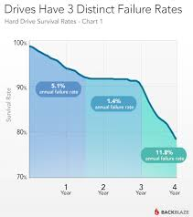 External Hard Drive Comparison Chart How Long Do Hard Drives Actually Live For Extremetech