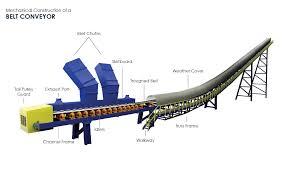 Coal Belt Conveyor Design Belt Conveyors