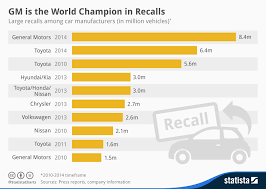 Car Manufacturers Chart Chart Gm Is The World Champion In Recalls Statista