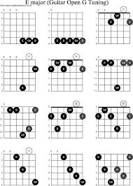 Dobro Chord Chart Chord Diagrams For Dobro E