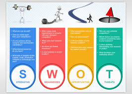 Understanding Swot Analysis – Need Of Your Business! - Kvrsingapore Blog