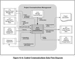 10 3 Control Communications A Guide To The Project