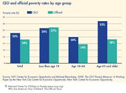 Texas Poverty Level Chart Nccp Who Are Americas Poor Children
