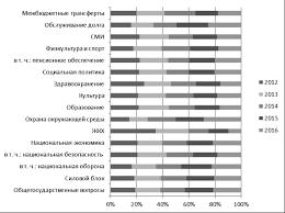 Анализ доходов и расходов федерального бюджета Российской  Анализ доходов и расходов федерального бюджета Российской Федерации за 2012 2016 гг