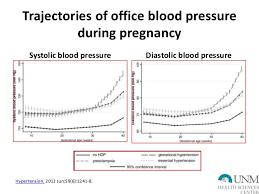 Pregnancy Bp Chart Hypertensive Disorders In Pregnancy
