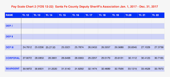 santa fe county sheriff sheriff s office recruitment salary pay scale chart 2 years of service 12 22