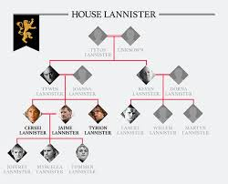 Game Of Thrones Family Tree How Are The Starks And