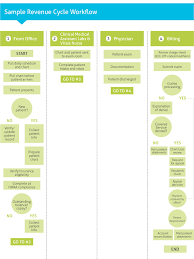 Medical Billing Rcm Flow Chart Pdf Revenue Cycle Management 101 Nuemd