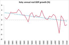 Italy Is The Eurozones Weak Link