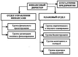 Большой Каталог Рефератов Отчет по практике Анализ  Отчет по практике Анализ экономической деятельности ООО ТехЛайн