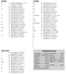 Alabama Week Depth Chart Notes College Djournal Com