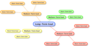 how to effectively set long term goals and prioritize your goals image result for how to effectively set long term goals