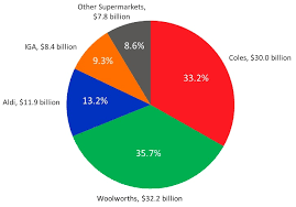Chart Heres How Big Aldi Now Is In Australia Business