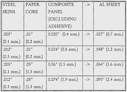 Aluminum Sheet Thickness Chart Best Picture Of Chart