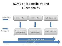 Rcms Revenue Cycle Management System Flow Chart Model