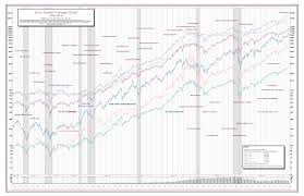 The 50 Year Stock Market Chart 2019 Edition