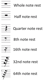 So, here are the different rests: Musical Rests Sheet Music Simplifying Theory