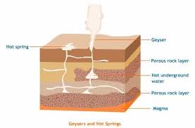 how do geysers form plate tectonics a scientific revolution
