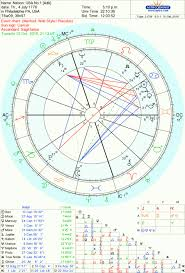Current Transit Chart An Astrological Response To Current American Politics