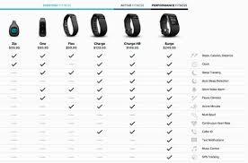 Fitness Bracelet Comparison Chart Fitbit Purepulse Dec2014 Comparison Chart Which Fitbit