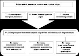 Дипломная работа Управление затратами на предприятиях шинной  Рисунок 2 Блок схема этапов анализа затрат
