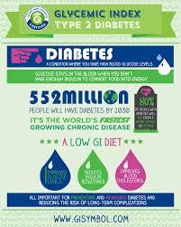 Gi Diabetes Glycemic Index Foundation