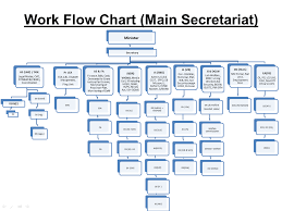 Employee Designation List Organization Structure Ministry Of Labour Employment