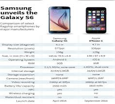 Comparison Samsung Galaxy S6 Vs Apple Iphone 6 Lifestyle