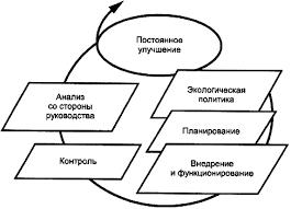 Курсовая работа Элементы интегрирование системы менеджмента качества Модель системы экологического менеджмента