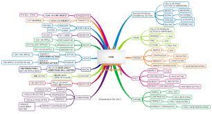 Verb Types Chart Verbs Types Tenses Ms Hutiras Online Classroom