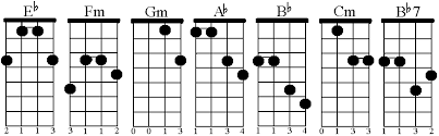 Eb Chords Guitar Chart Mandolin Chords In The Key Of Eb Craypoe Com 2001