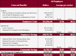 California Labor Law Sick Doctors Note The Costs And Benefits Of Earned Sick Time In Austin Texas