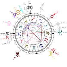 Tyler The Creator Natal Chart Astrology And Natal Chart Of Mary Tyler Moore Born On 1936