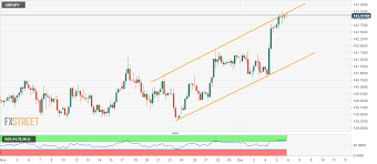 Gbp Jpy Chart Investing Gbp Jpy Technical Analysis Pulls Back From Rising Channels