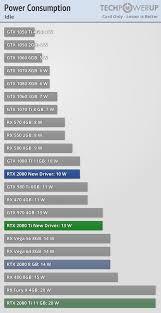 Nvidia Fixes Rtx 2080 Ti Rtx 2080 Power Consumption