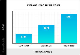 Hvac Learning Solutions Chart 2019 Hvac Repair Costs Service Maintenance Hourly Rates