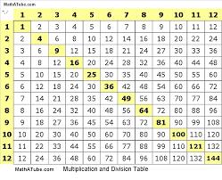 Matter Of Fact Multiplication Chart Website Multiplaction