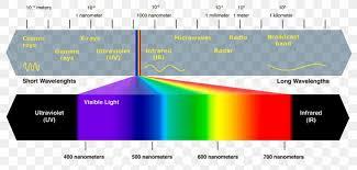 Light Visible Spectrum Electromagnetic Spectrum Ultraviolet