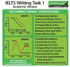 How To Master Pte Speaking Describe Image Line Graphs