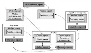 Chipotle Chart Chipotle Original Supply Chain Flow Chart