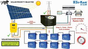 off grid solar system working installation guide with battery