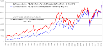 Dow Jones Transportation Inflation Adjusted Chart
