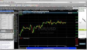 Forex Charts Software Fxtradingcharts Com