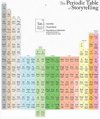 12 best Periodic Tables images on Pinterest | Periodic table ...