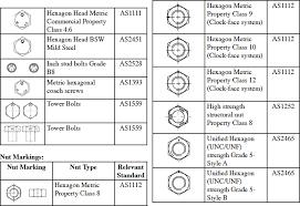 Bolt Head Marking Chart Stainless Steel Bolts Grades And Markings Bolt Head