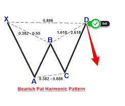 Bat Pattern Stunning Make Money With Harmonic Bat Pattern Strategy